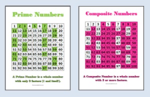 Classroom Posters: Prime and Composite Numbers - Classroom