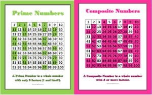 Free Prime and Composite Numbers Worksheets and Posters