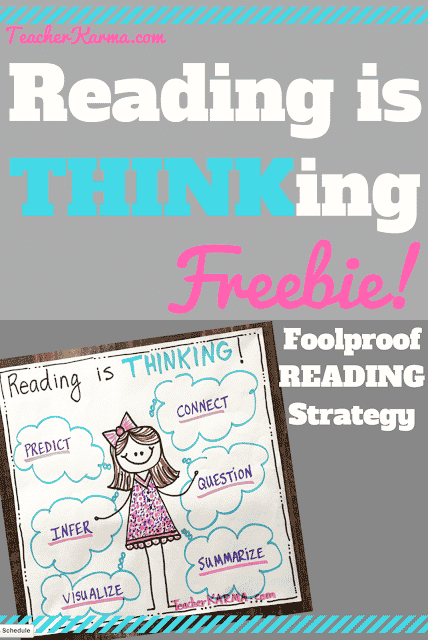 Reading Is Thinking Comprehension Anchor Chart