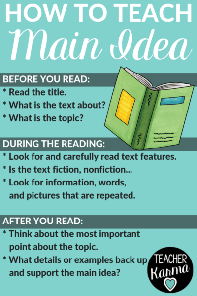 Simple steps for how to teach main idea. #mainidea #comprehension #teacherkarma #readingcomprehension #2ndgrade #3rdgrade #4thgrade #5thgrade