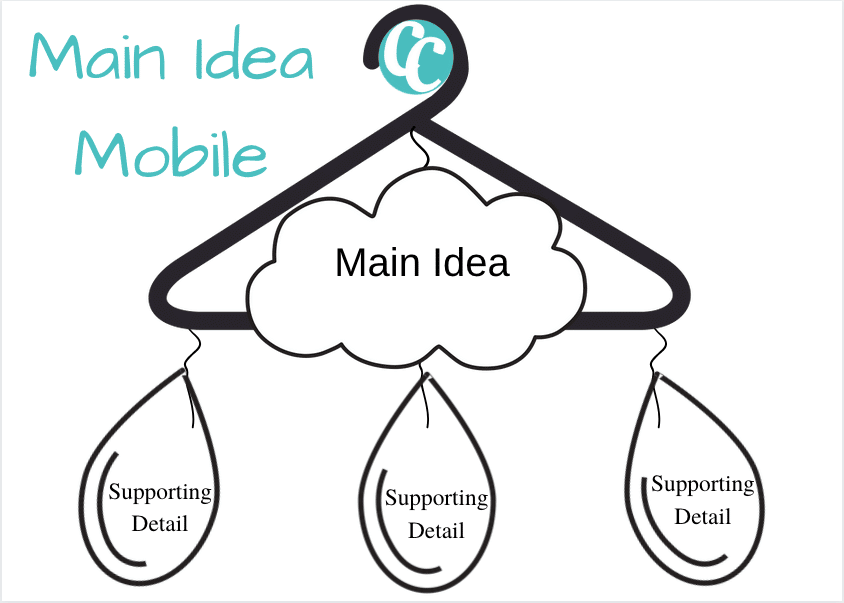 main idea mobile 2nd/3rd grade