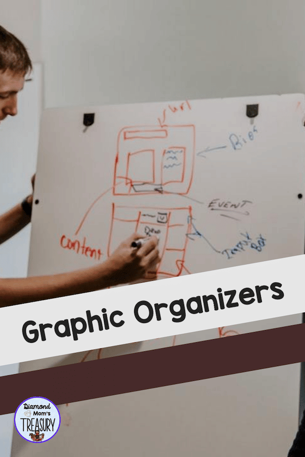 Graphic organizers can help to visually understand thinking and organize thoughts for better sharing of ideas #graphicorganizers #visualaides #organizingideasandthoughts